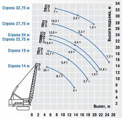 ДЭК-251: схема основного