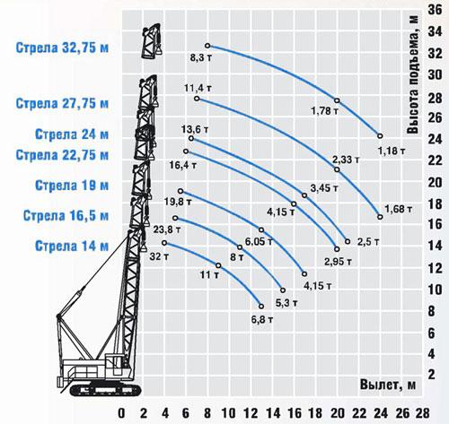 ДЭК-321: схема основного