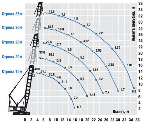 ДЭК-401: схема основного