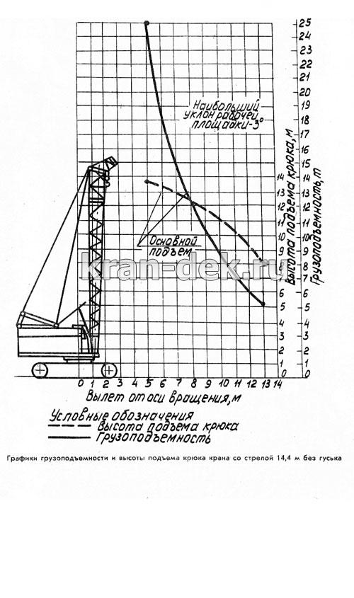 Грузовысотные диаграммы крана