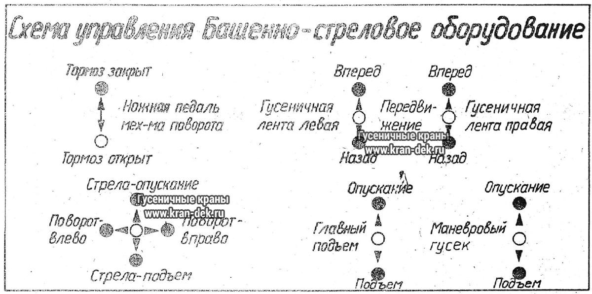 Схема управления краном